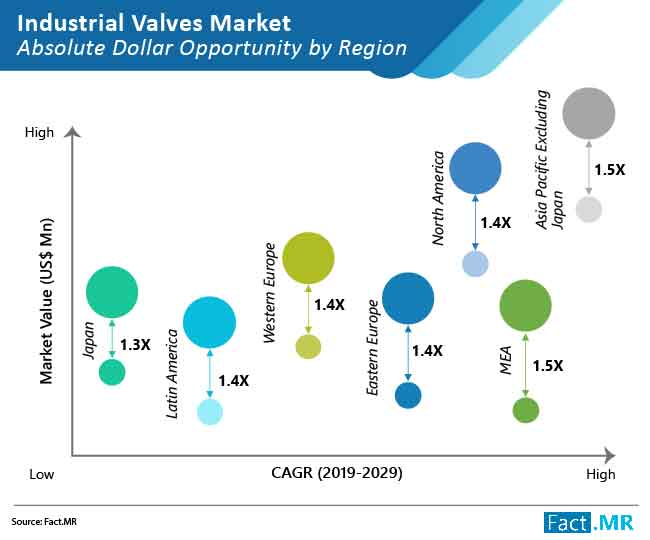 industrial valves market absolute dollar opportunity by region