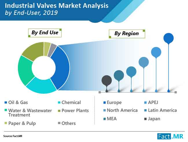 industrial valves market analysis by end user