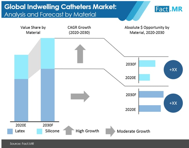 indwelling catheters market analysis and forecast by material