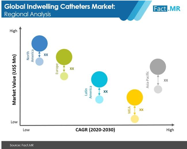 indwelling catheters market region analysis