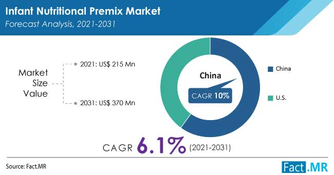 pasar premix nutrisi bayi oleh FactMR