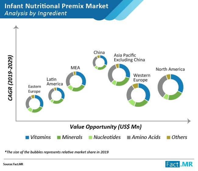 infant nutritional premixes market analysis by ingredient