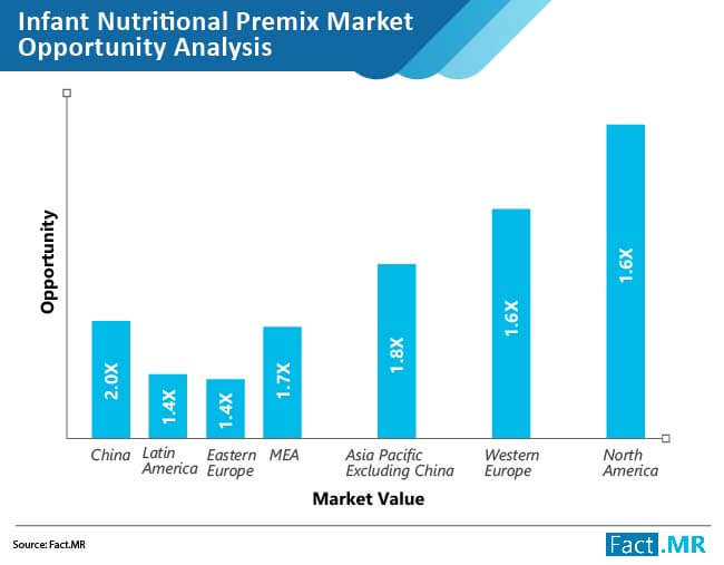 infant nutritional premixes market opportunity analysis