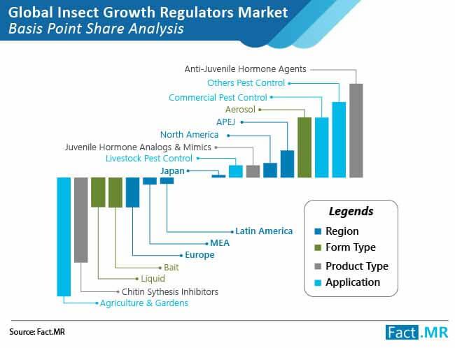 insect growth regulators market bps analysis