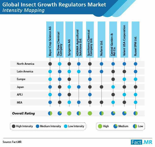 insect growth regulators market intensity mapping