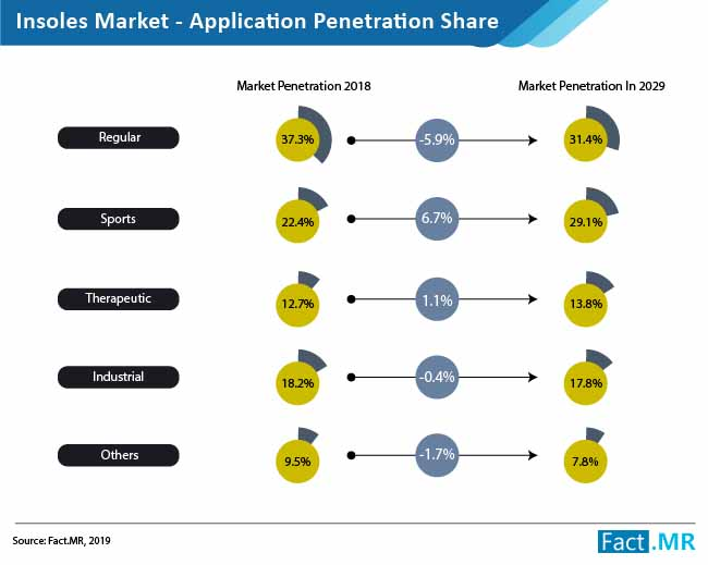 insoles market application penetration share