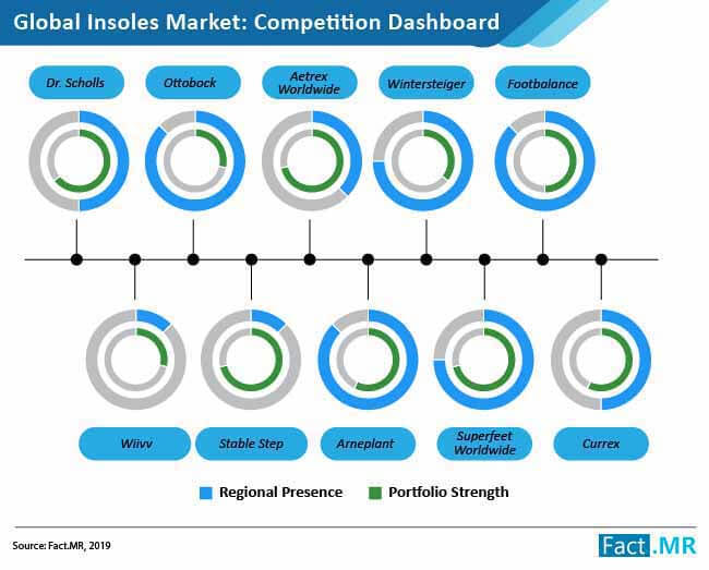 insoles market competition dashboard