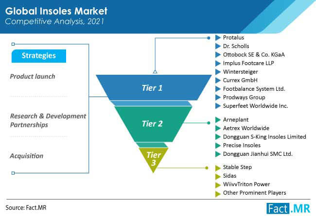 insoles market competition