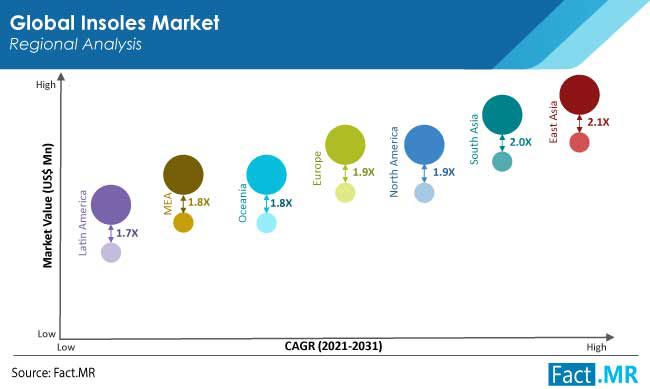 insoles market region