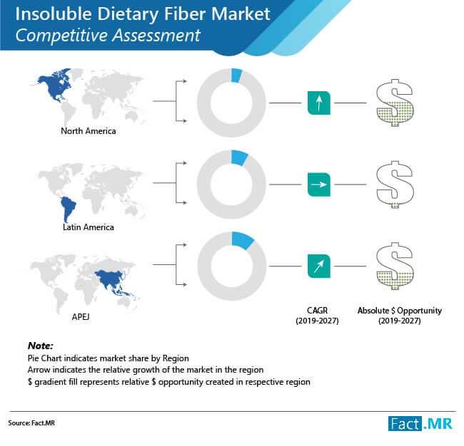 insoluble dietary fiber market