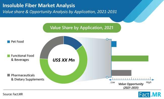 insoluble fiber market application