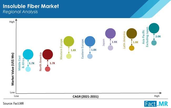 insoluble fiber market region