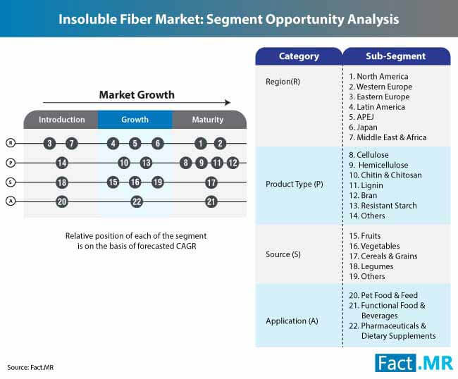 insoluble fiber market segment opportunity analysis