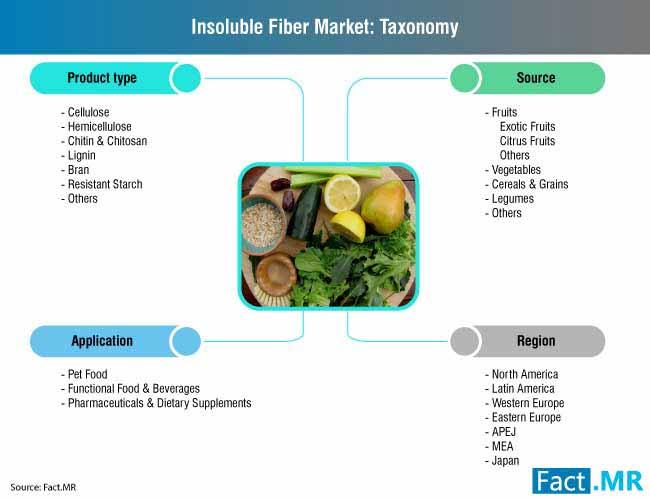 insoluble fiber market taxonomy