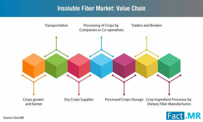 insoluble fiber market value chain