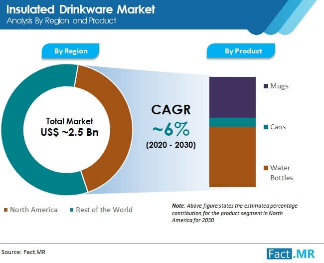 insulated drinkware market analysis by region and product