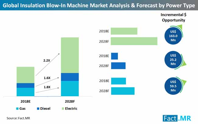 insulation blow in machine 3market  analysis forecast by power type