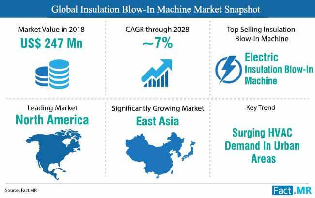 insulation blow in machine market snapshot