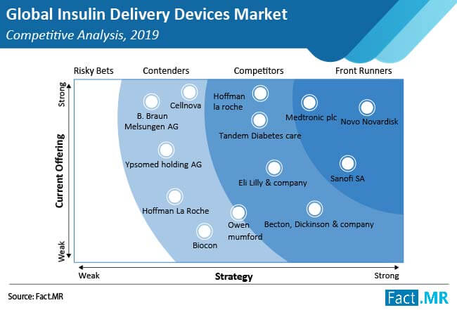 insulin delivery devices market competitive analysis