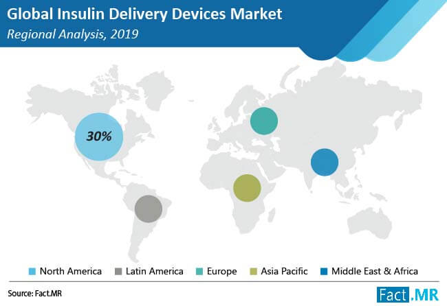 insulin delivery devices market regional analysis