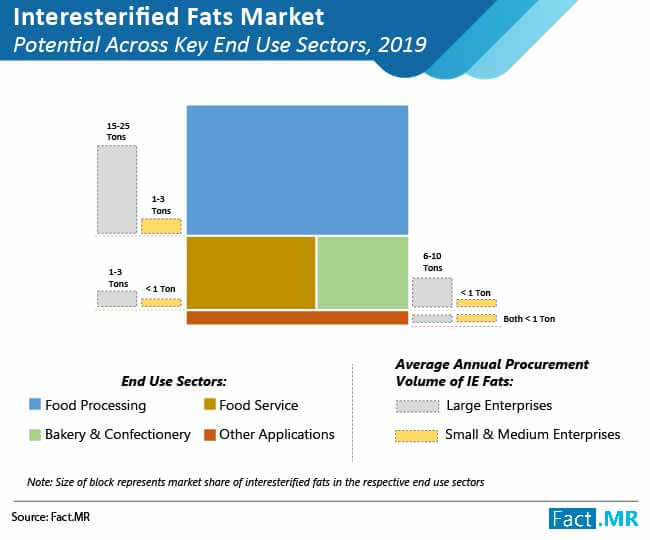 interesterified fats market 02