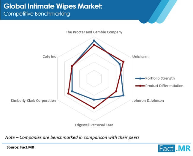 intimate wipes  image 2