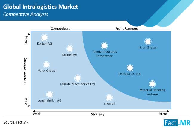 intralogistics market competition by FactMR
