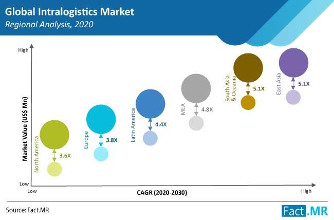 intralogistics market region by FactMR