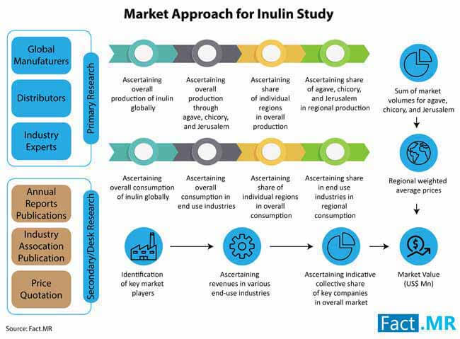 inulin industry
