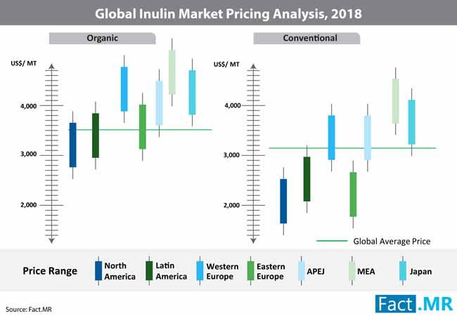 inulin market 0