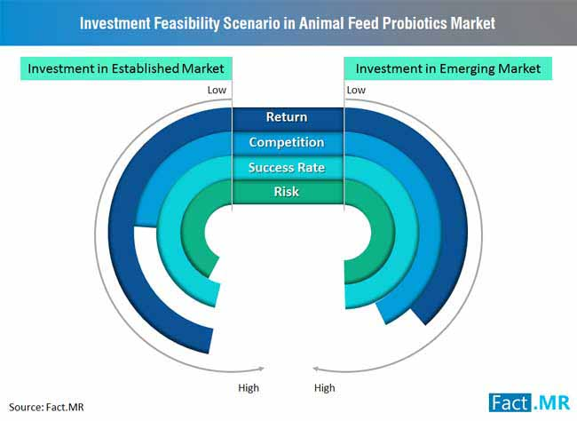 investment feasibility scenario in animal feed probiotics market