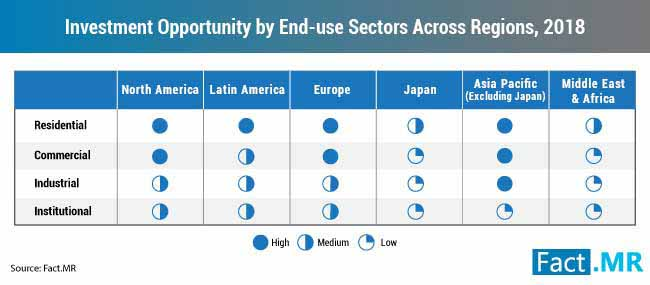 investment opportunity by end use sectors across regions