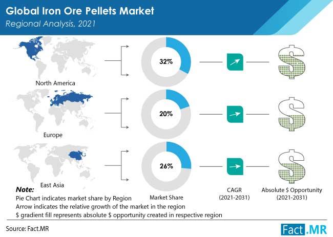 Iron ore pellets market regional analysis by Fact.MR