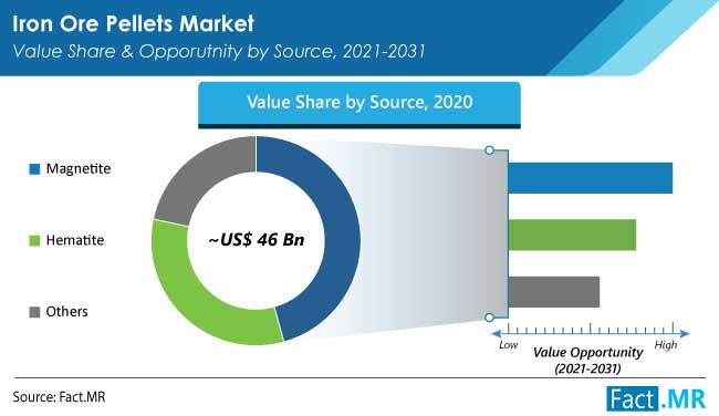 Iron ore pellets market value share and opporutnity by source by Fact.MR