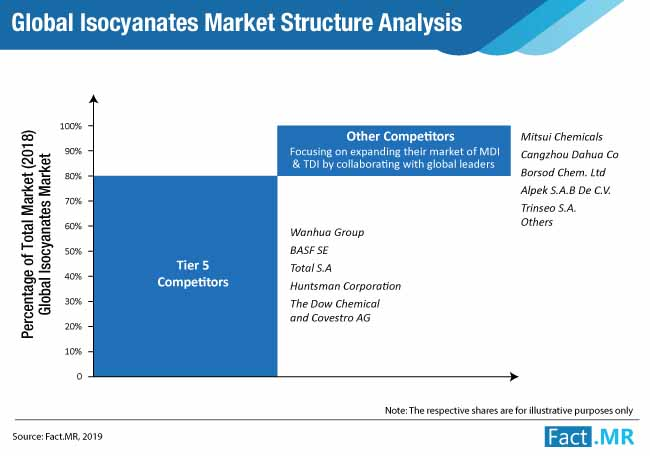 isocyanates market structure analysis