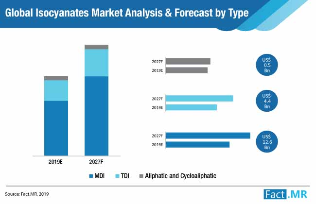 isocyanates market