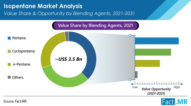 isopentane market blending agent by FactMR