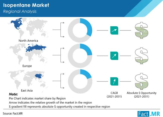isopentane market region by FactMR