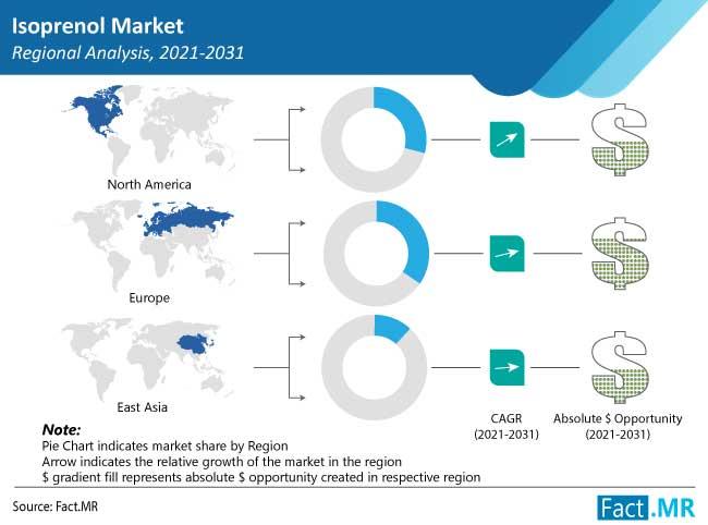 isoprenol market