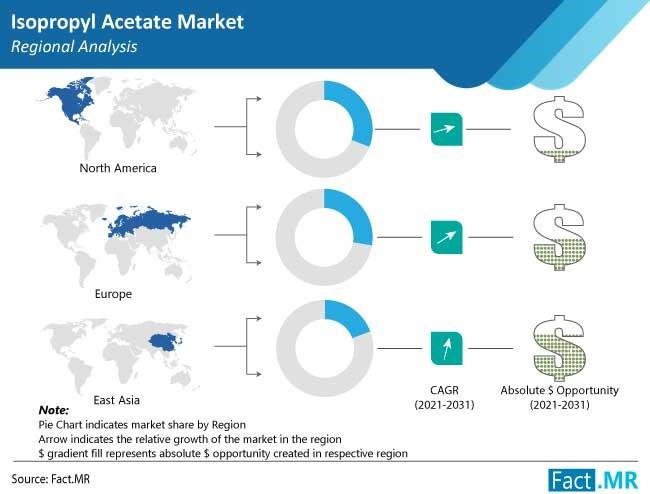 isopropyl acetate market region