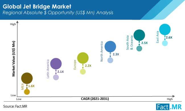 jet bridge market region by FactMR