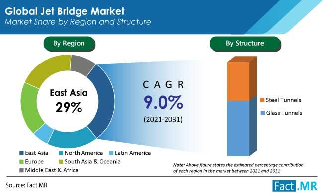 jet bridge market structure by FactMR