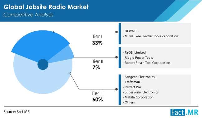 jobsite radio market competition