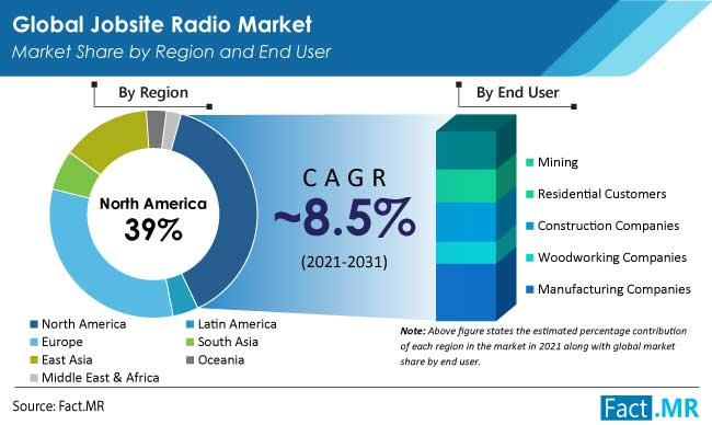 jobsite radio market region