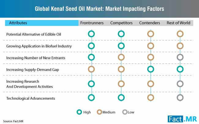 kenaf seed oil market impacting factors