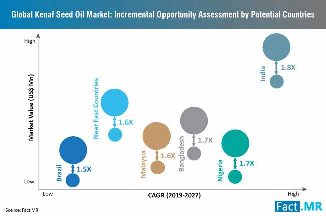 kenaf seed oil market incremental opportunity