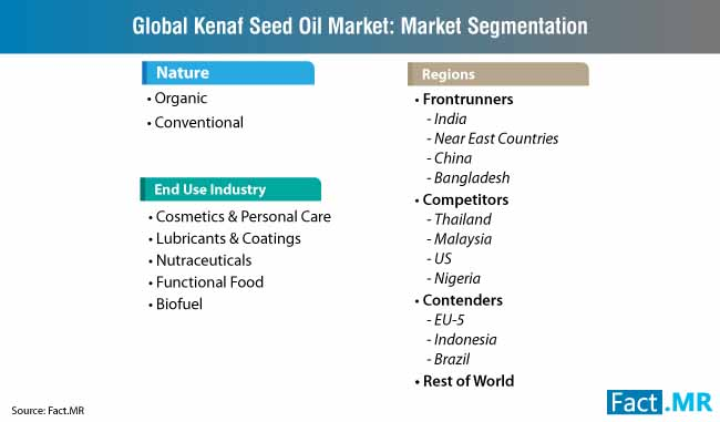 Kenaf Seed Oil Market Forecast, Trend Analysis & Competition Tracking -  Global Market Insights 2019 to 2027