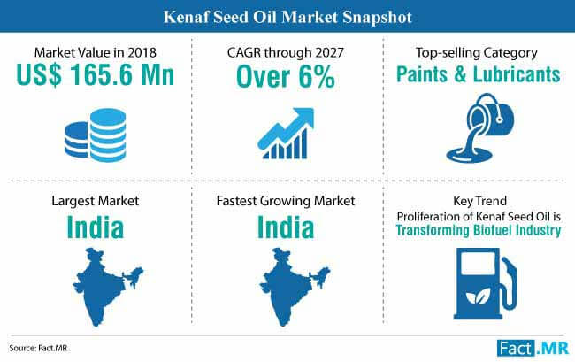 kenaf seed oil market snapshot
