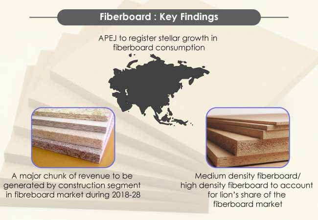 key findings fiberboard market