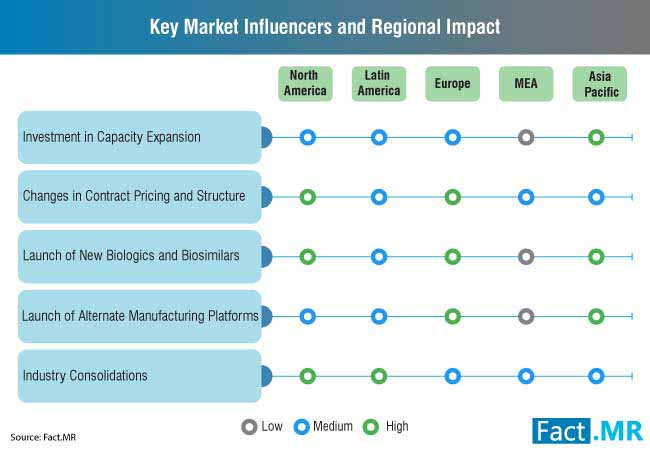 key market influencers and regional impact